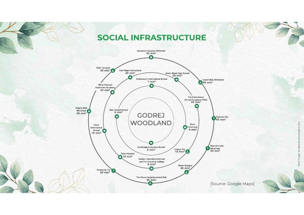 godrej woodland social infrastructure